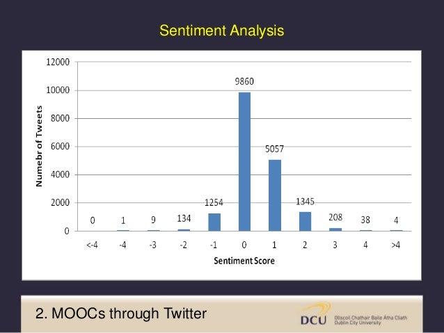 Exemplar Tweet Sentiment Score @thesiswhisperer I think the #MOOC is providing wonderful supportive pillow of trust & hone...