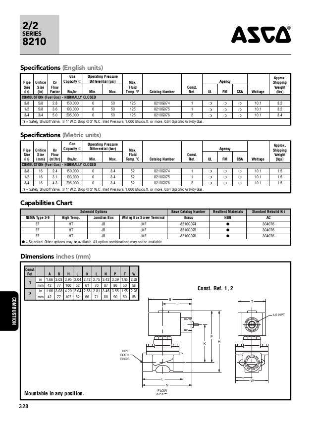 asco 8210 series redhat solenoid valve 2 638?cb\=1433438992 asco red hat wiring diagram asco red hat solenoid 2 \u2022 wiring asco 962 wiring diagram at panicattacktreatment.co