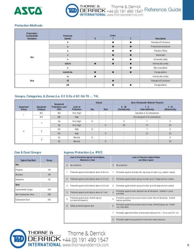 Reference Guide 4 9 Typical Gas/Dust Group Gas Propane IIA Ethylene IIB Acetylene IIC Dust Combustible Fyings IIIA Non-Con...