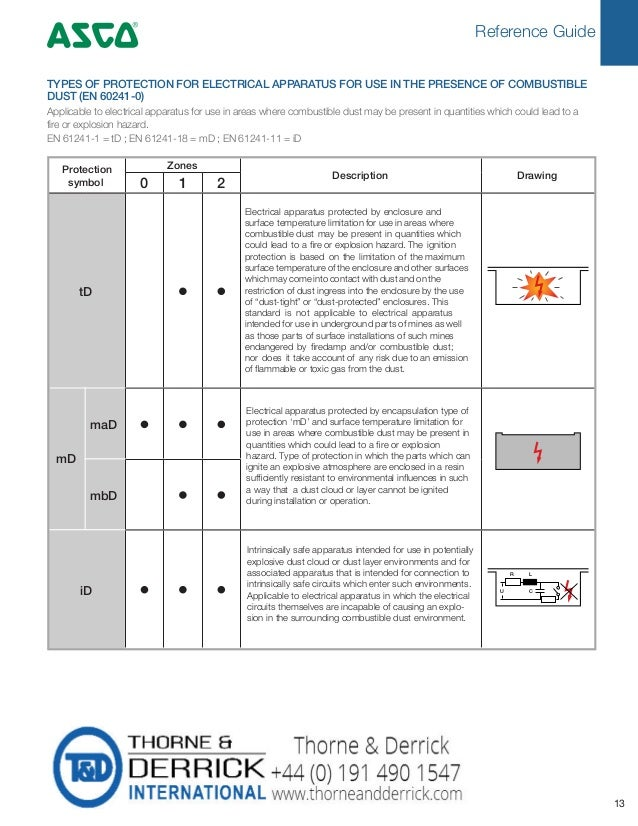 Reference Guide 4 13 Protection symbol Zones Description Drawing 0 1 2 tD mD maD mbD iD Electrical apparatus protected by ...