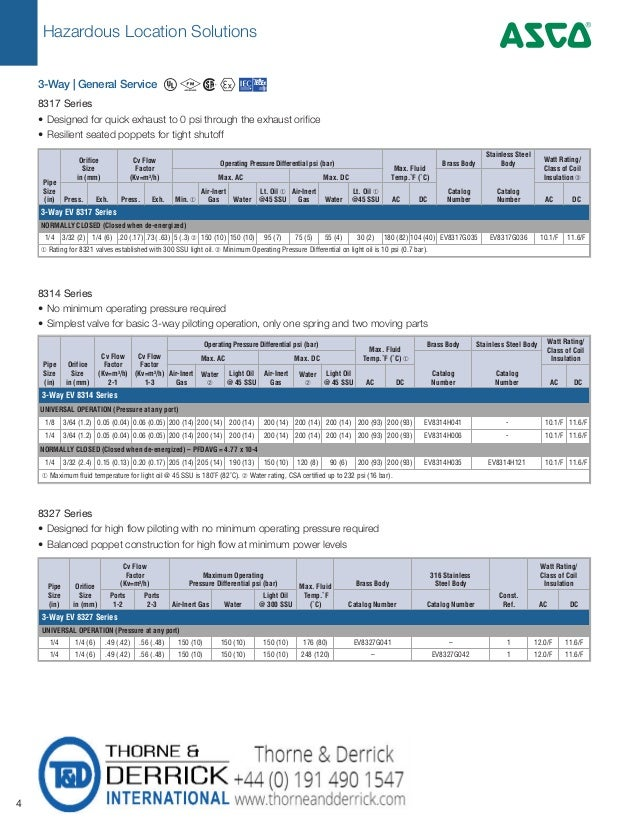 Hazardous Location Solutions 4 4 Pipe Size (in) Orifice Size in (mm) Cv Flow Factor (Kv=m3 /h) Operating Pressure Differen...