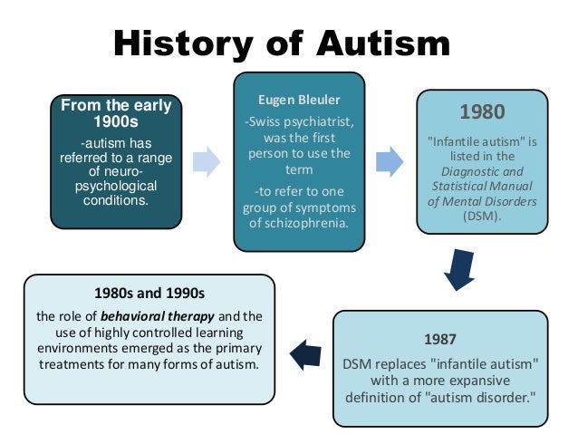 history of autism Throughout history, the concept of autism has come to mean different things initially, other learning disabilities was the broad category that encompassed all types of disabilities one thought on evolution of autism in public schooling jack dougherty says.
