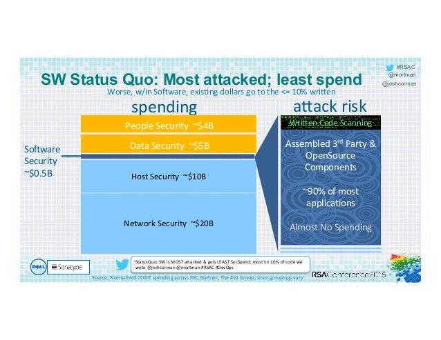 #RSAC @mortman @joshcorman spending   a`ack  risk   Source:  Normalized  CObIT  spending  across  IDC,  ...