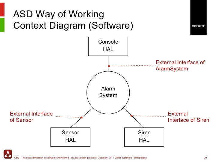 software technologies 19 20 asd way of working context diagram - Context Diagram In Software Engineering