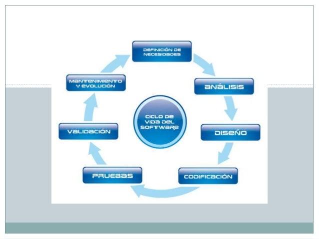 Ciclo Vida Del Software 638 Cb Mapa Conceptual Suelo