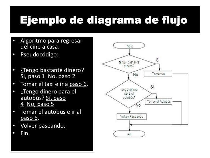 Diagramas de flujo 9 ejemplo de diagrama de flujo ccuart Gallery