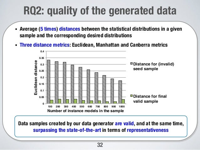 Synthetic Data Generation for Statistical Testing