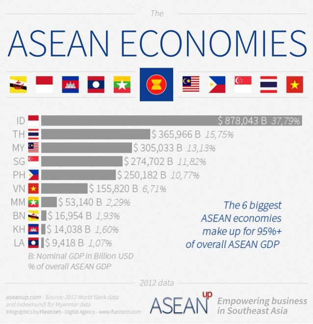 asean economic community factbook The world factbook (1990)/international organizations asean: association of west african economic community: cema:.
