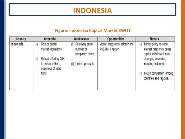 swot analysis of tourism industry in indonesia Justification of analytical research (2) data sample collection and analysis (3)  creating of innovative  approaches of rural tourism development in indonesia.