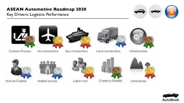 Asean Automotive Roadmap 2020