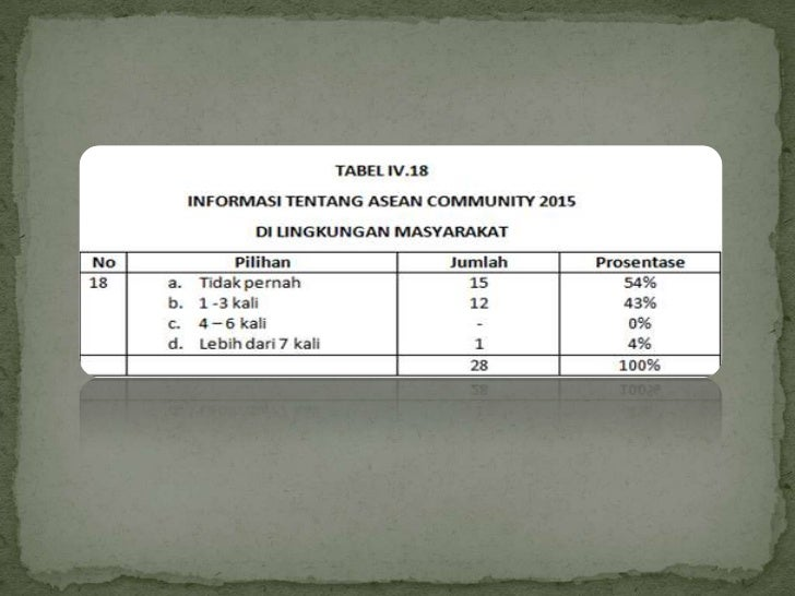 Apa manfaat ASEAN Community 2015 bagi siswa/i SIB?Manfaat yang di dapat bagi siswa/i SIB apabilamemahami tentang ASEAN com...