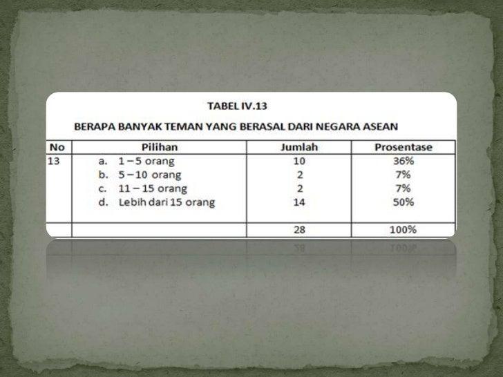 Berdasarkan observasi yang telah dilakukan oleh penelitian tentangpersepsi siswa SIB terhadap ASEAN Community 2015, bahwa ...