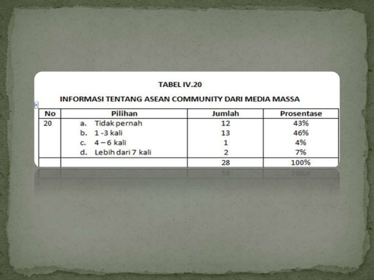   Siswa/i SIB sebagai pelajar yang bersekolah di ASEAN Seharusnya    wajib mengetahui tentang pemberitaan ASEAN Communit...