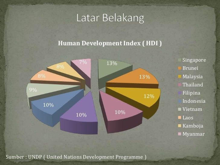 Human Development Index ( HDI )                            7%                            Singapore                        ...