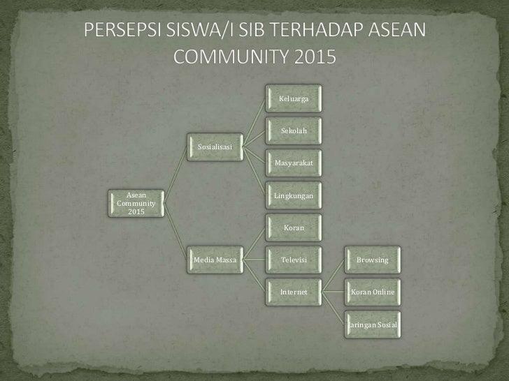 Keluarga                            Sekolah             Sosialisasi                           Masyarakat  Asean           ...