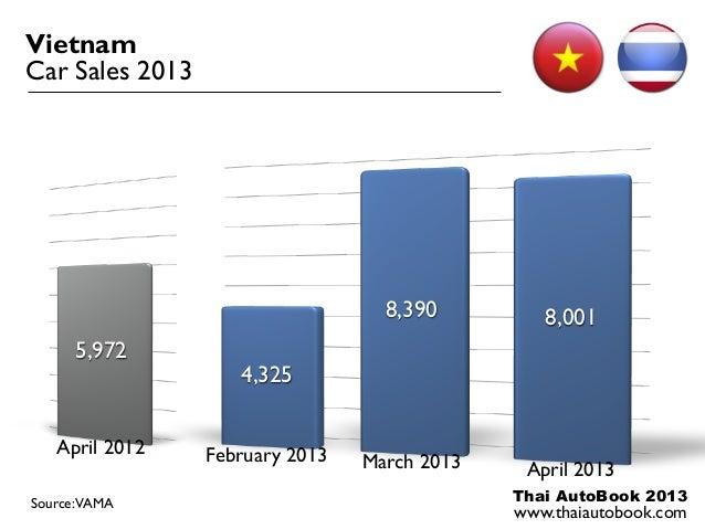 Thai AutoBook 2013www.thaiautobook.comVietnamCar Sales 20134,3258,390 8,001February 2013 March 2013 April 20135,972April 2...