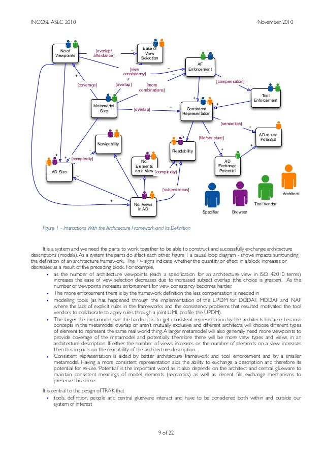 Figure 1 - Interactions With the Architecture Framework and Its Definition It is a system and we need the parts to work tog...