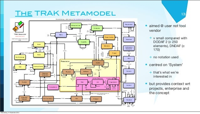The TRAK Metamodel • aimed @ user not tool vendor + v small compared with DODAF 2 (c 250 elements), DNDAF (c 170) + no not...