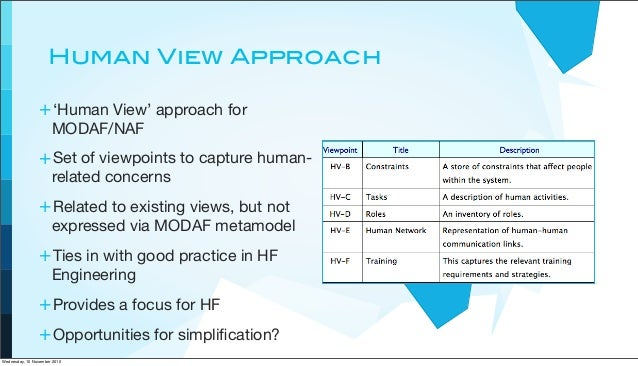 Human View Approach +'Human View' approach for MODAF/NAF +Set of viewpoints to capture human- related concerns +Related to...