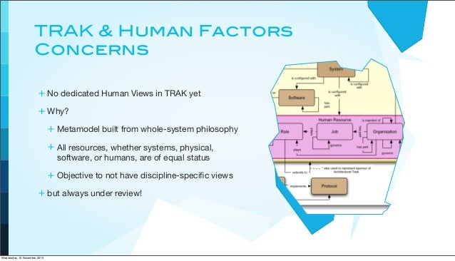 TRAK & Human Factors Concerns + No dedicated Human Views in TRAK yet + Why? + Metamodel built from whole-system philosophy...
