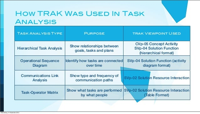 How TRAK Was Used In Task Analysis Task Analysis Type Purpose trak Viewpoint Used Hierarchical Task Analysis Operational S...