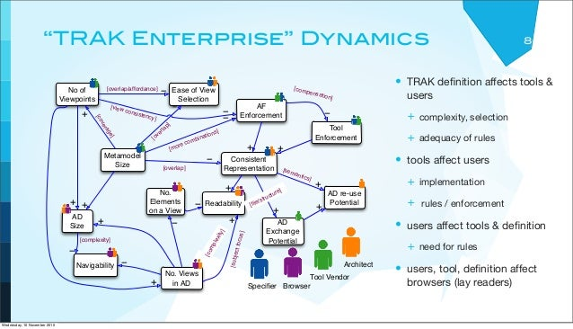 """""""TRAK Enterprise"""" Dynamics • TRAK definition affects tools & users + complexity, selection + adequacy of rules • tools affe..."""