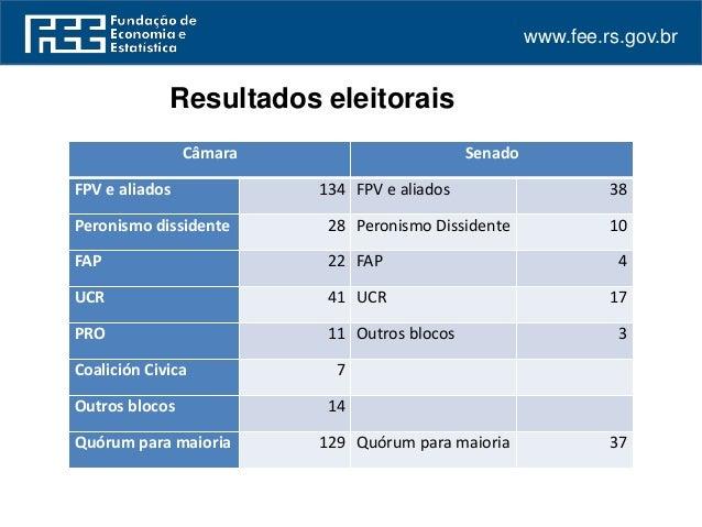 As eleições argentinas e seu significado para o mercosul Slide 3