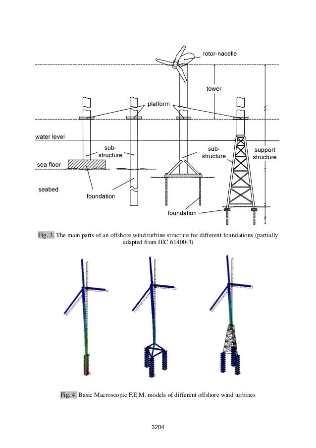 Basis of Design of Offshore Wind Turbines by System