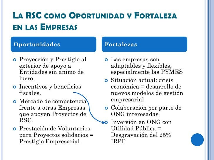 LA RSC COMO OPORTUNIDAD Y FORTALEZAEN LAS EMPRESASOportunidades                     Fortalezas   Proyección y Prestigio a...
