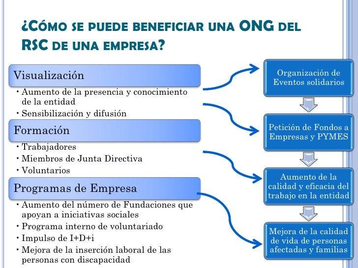 ¿CÓMO SE PUEDE BENEFICIAR UNA ONG DEL RSC DE UNA EMPRESA?Visualización                                Organización de     ...