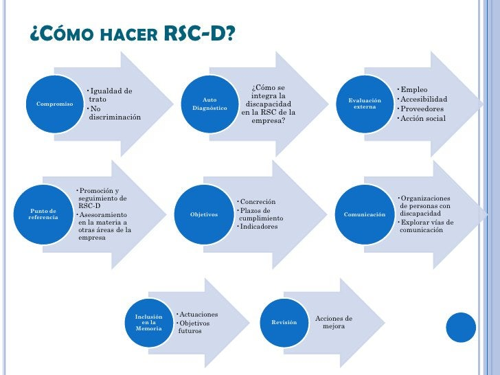 ¿CÓMO HACER RSC-D?                  •Igualdad de                                        ¿Cómo se                          ...