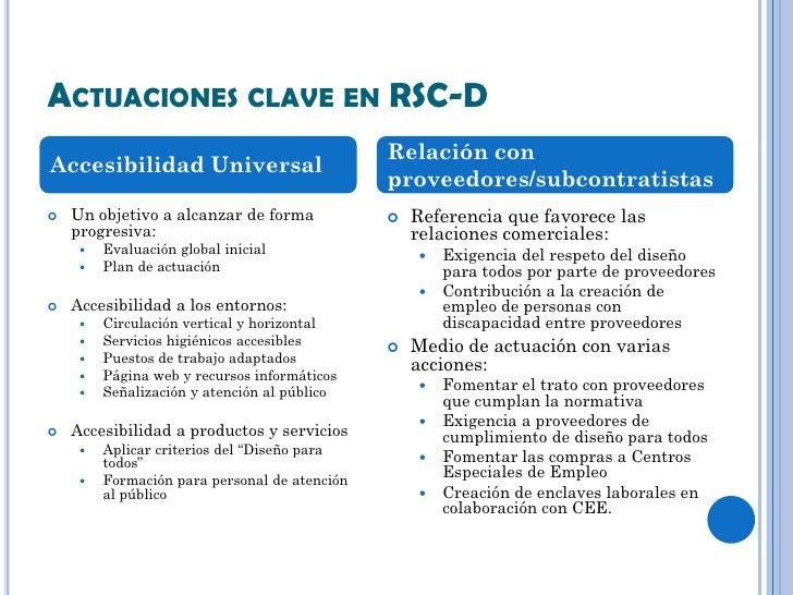 ACTUACIONES CLAVE EN RSC-D                                               Relación conAccesibilidad Universal              ...