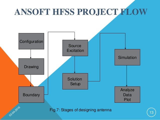 ansoft hfss 13 software free download