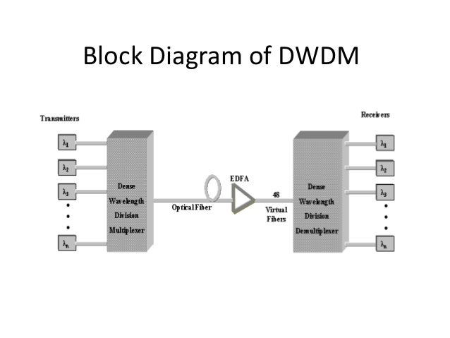 Dwdm Dense Wavelenth Divison Multiplexing