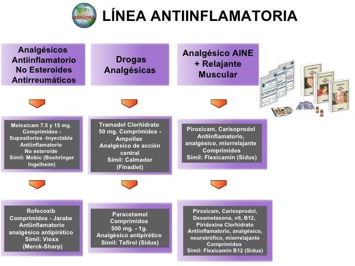 Dossiers Farmacéuticos y Desarrollo de Medicamentos