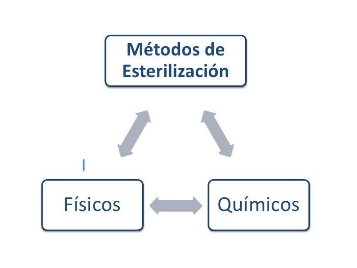 Métodos de          EsterilizaciónFísicos               Químicos