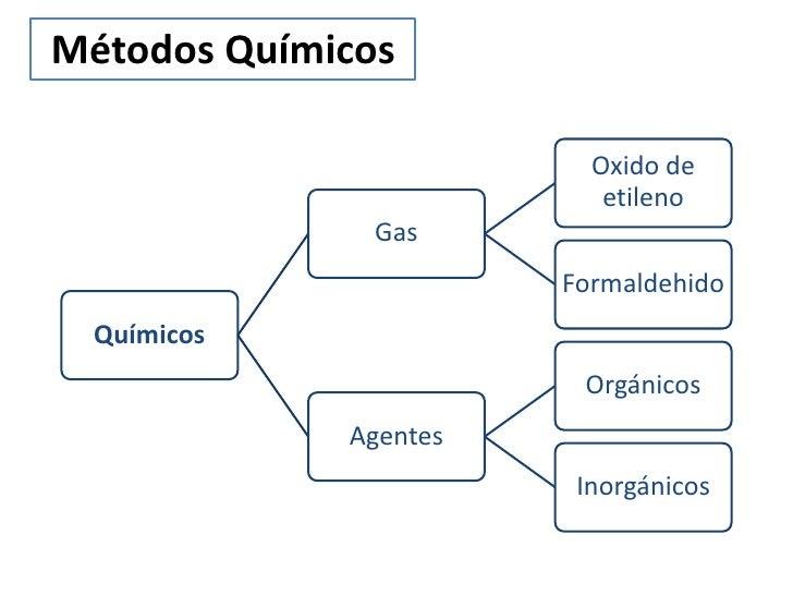 Métodos Químicos                         Oxido de                          etileno               Gas                      ...