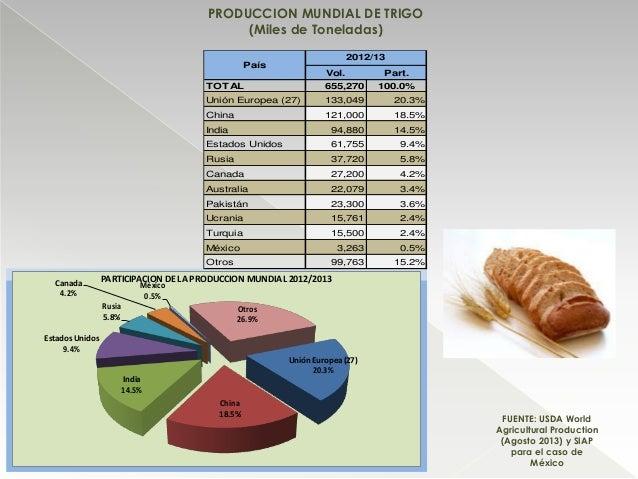 PRODUCCION MUNDIAL DE TRIGO (Miles de Toneladas) Unión Europea(27) 20.3% China 18.5% India 14.5% Estados Unidos 9.4% Rusia...