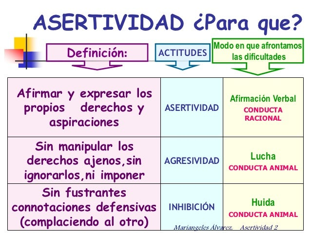 Asertividad  Asertividad
