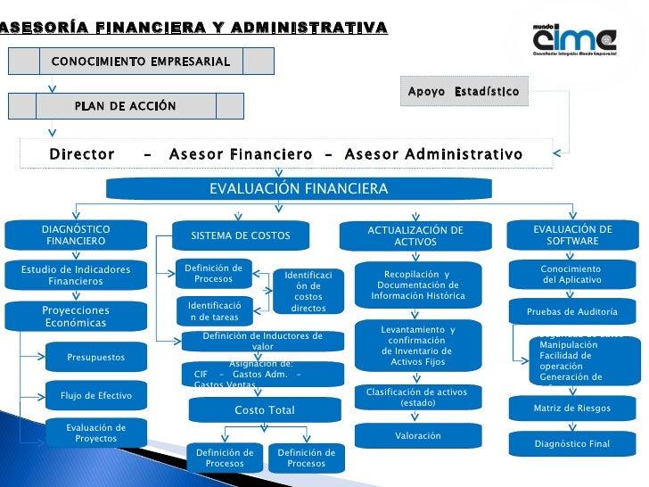 ASESORÍA FINANCIERA Y ADMINISTRATIVA CONOCIMIENTO EMPRESARIAL PLAN DE ACCIÓN Director  –  Asesor Financiero  –  Asesor Adm...