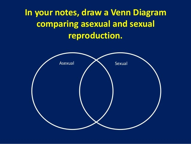 Complete the venn diagram below to compare asexual and sexual reproduction