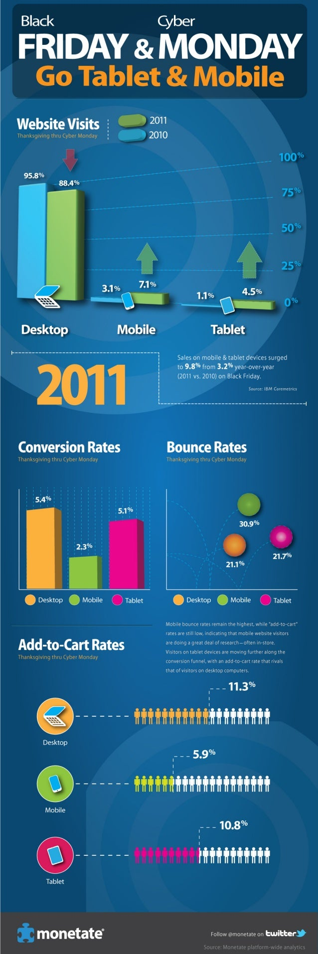 Black Friday and Cyber Monday Go Tablet & Mobile