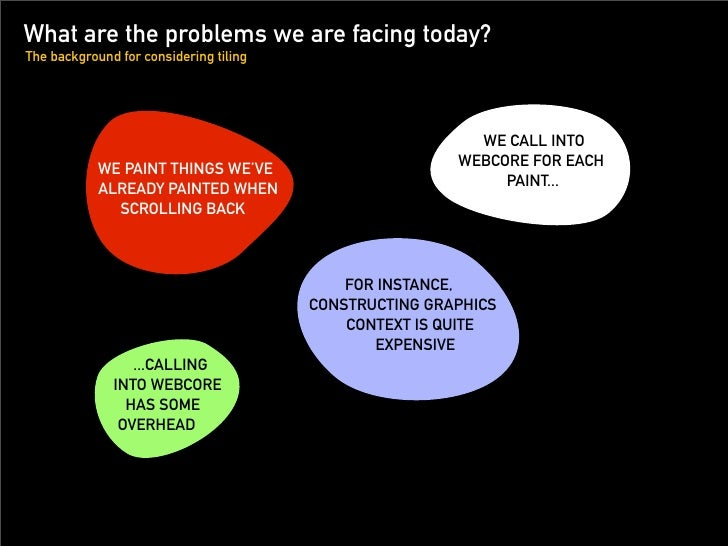 What are the problems we are facing today? The background for considering tiling                                          ...