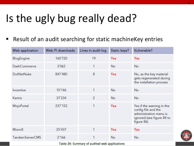 Is the ugly bug really dead?  Result of an audit searching for static machineKey entries  44
