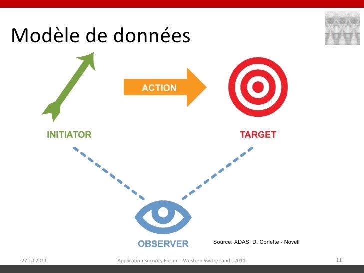 Modèle de données                                                       Source: XDAS, D. Corlette - Novell 27.10.2011   Ap...