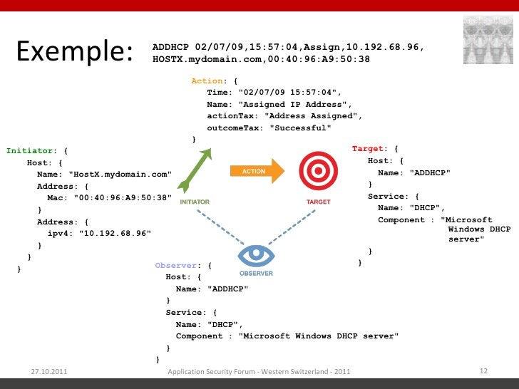 Exemple:                   ADDHCP 02/07/09,15:57:04,Assign,10.192.68.96,                            HOSTX.mydomain.com,00:...