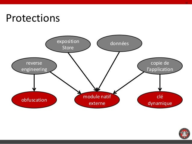 32Protections                 exposition              données                   Store     reverse                         ...