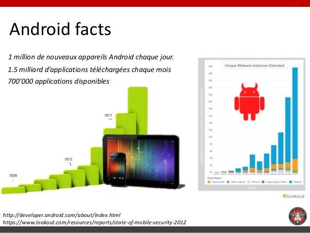 4  Android facts 1 million de nouveaux appareils Android chaque jour. 1.5 milliard d'applications téléchargées chaque mois...
