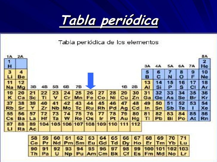 Metales ferrosos tabla peridica 3 urtaz Images