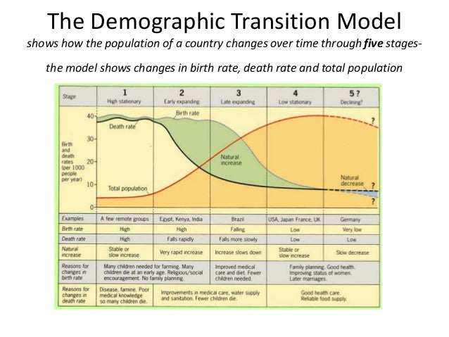 demographic transition model essay The demographic transition model is a conceptualization of the resultant transition from high to lower birth and death rates as a country develops the model is therefore a representation of the changes in population over time with the population of countries increasing as the countries develop.